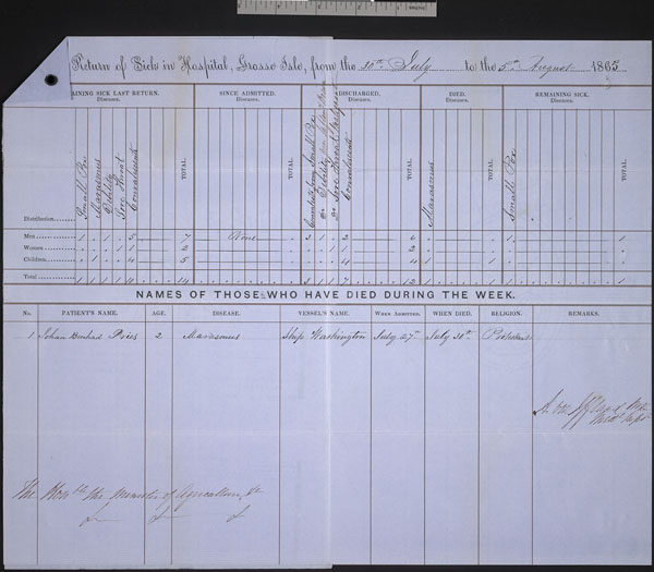 Table with handwritten entries
