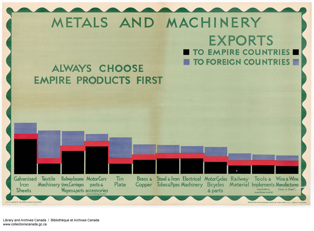 Metals and Machinery Exports to Empire Countries, to Foreign Countries :  always choose Empire products first. (item 1)